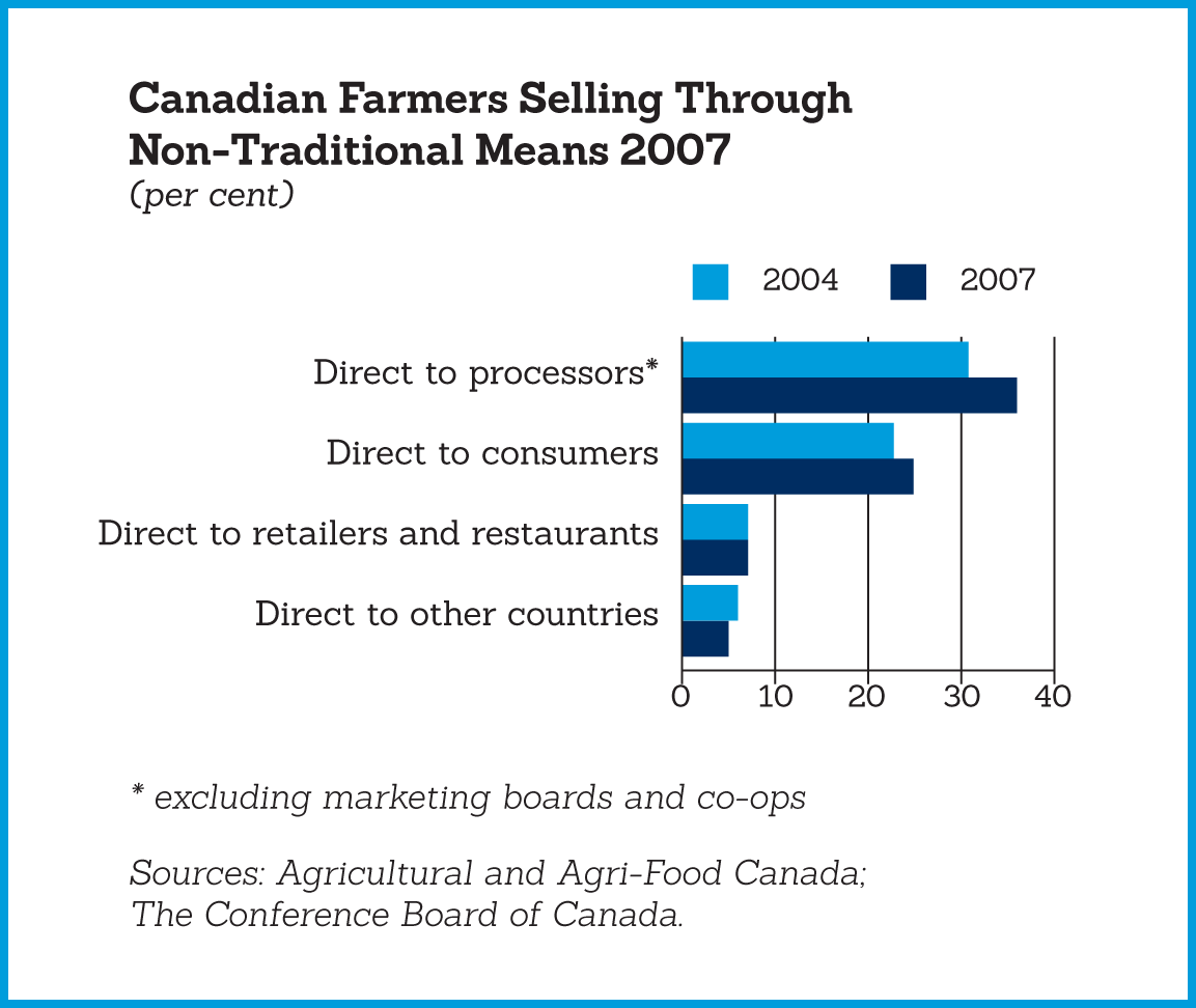 A bar graph showing which means farmers sell their product through
