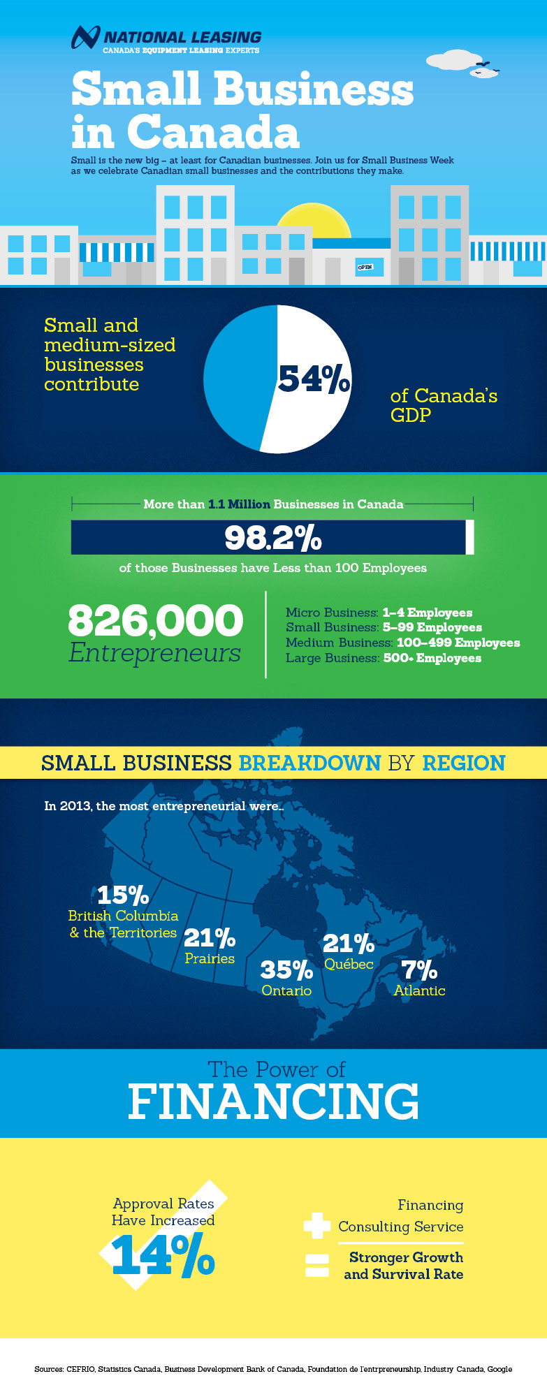 Infographic with statistics on small business in Canada