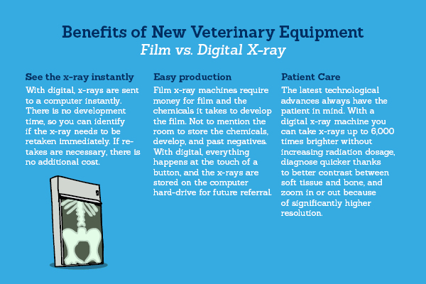 Graphic outlining benefits of new veterinary equipment