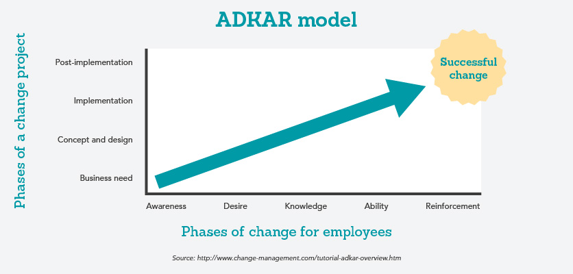ADKAR model graph with phases of a change project in relation to change for employees