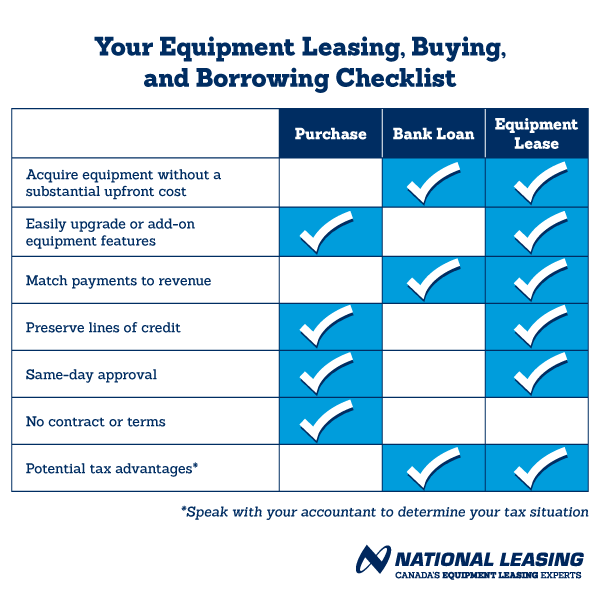 Checklist that compares an equipment purchase, loan and lease