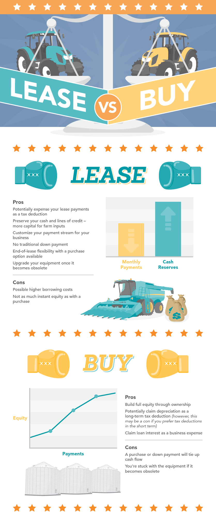 CWB National Leasing's lease vs. buy infographic that outlines the pros and cons of each acquisition choice