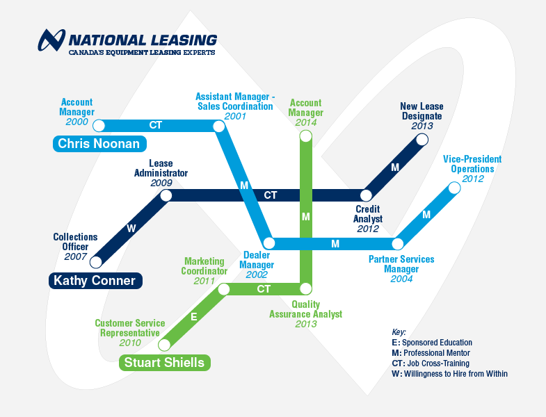 Diagram displaying career paths for three CWB National Leasing employees