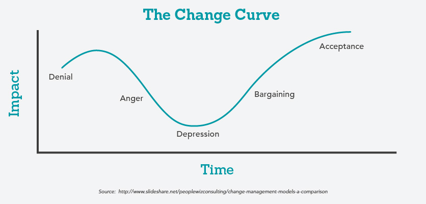 Graph of the Change Curve
