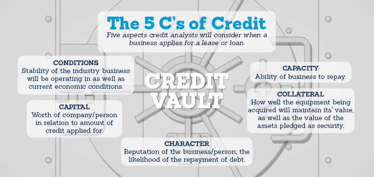 The 5 C's of Credit diagram - conditions, capital, character, capacity, collateral