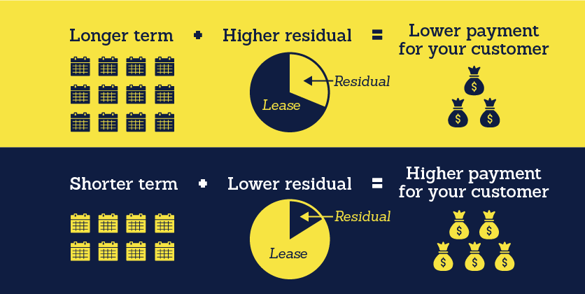 Graphic showing how to structure lower and higher payments