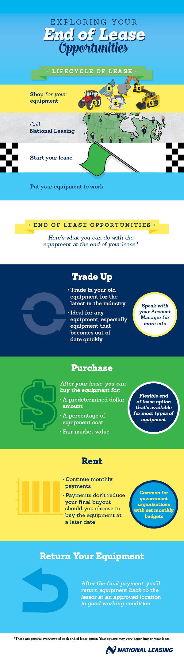 Exploring Your End of Lease Opportunities infographic