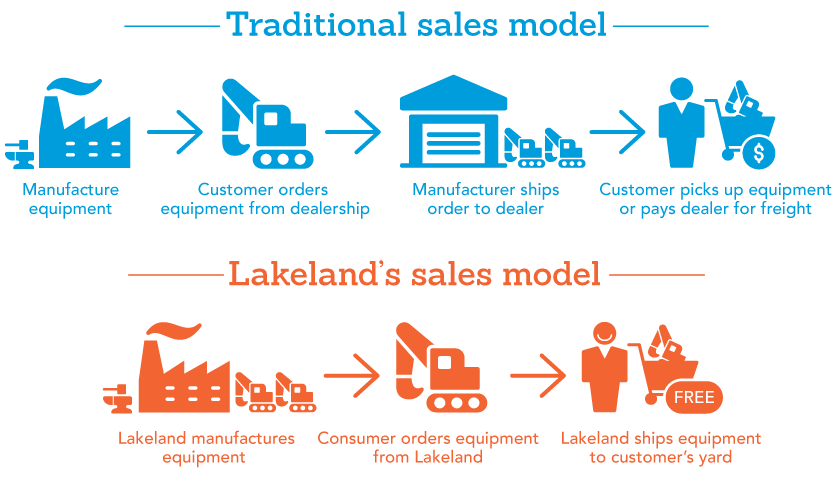 A graphic depicting the advantages of Lakeland's sales model over a traditional sales model