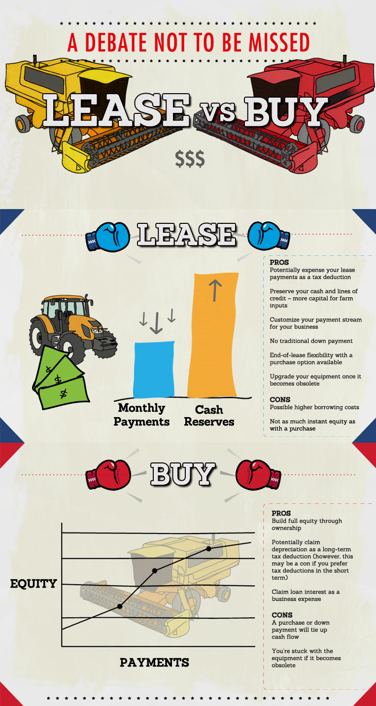 National Leasing's lease vs. buy infographic that outlines the pros and cons of each acquisition choice