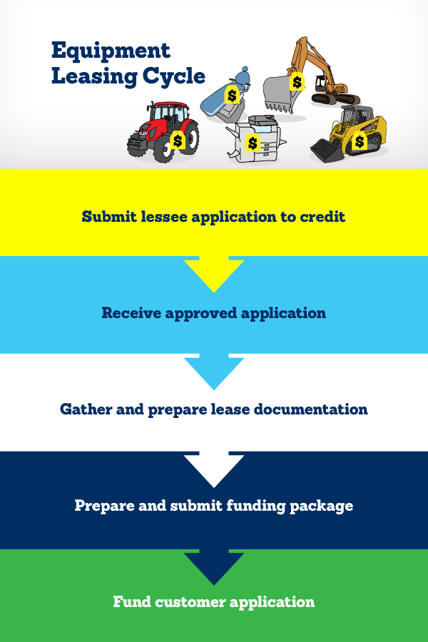 National Leasing's leasing cycle: application, approval, documentation, funding