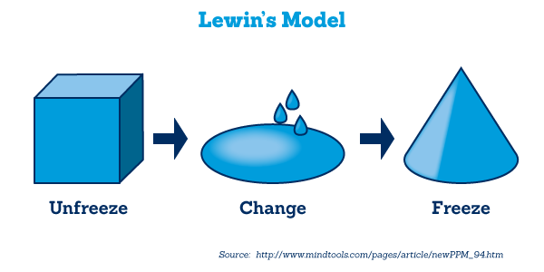 kurt lewin sobc model And then the second stage of lewin's model is the change itself so whatever that change might be, restructure, outsourcing, joint venture, merger or whatever their organizational change might be, rebranding.