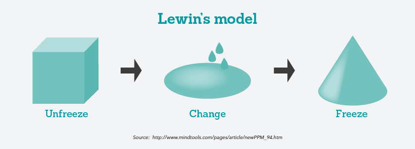 Lewin's model showing the unfreeze, change and freeze phases