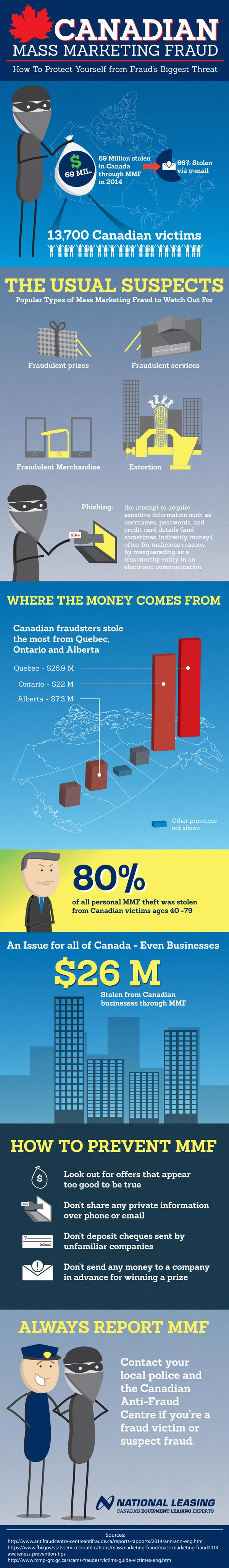 Canadian Mass Marketing Fraud Infographic