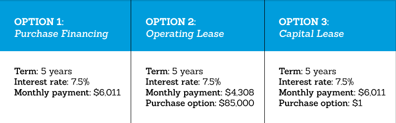 A table showing the three options of acquiring equipment: purchase financing, an operating lease and a capital lease
