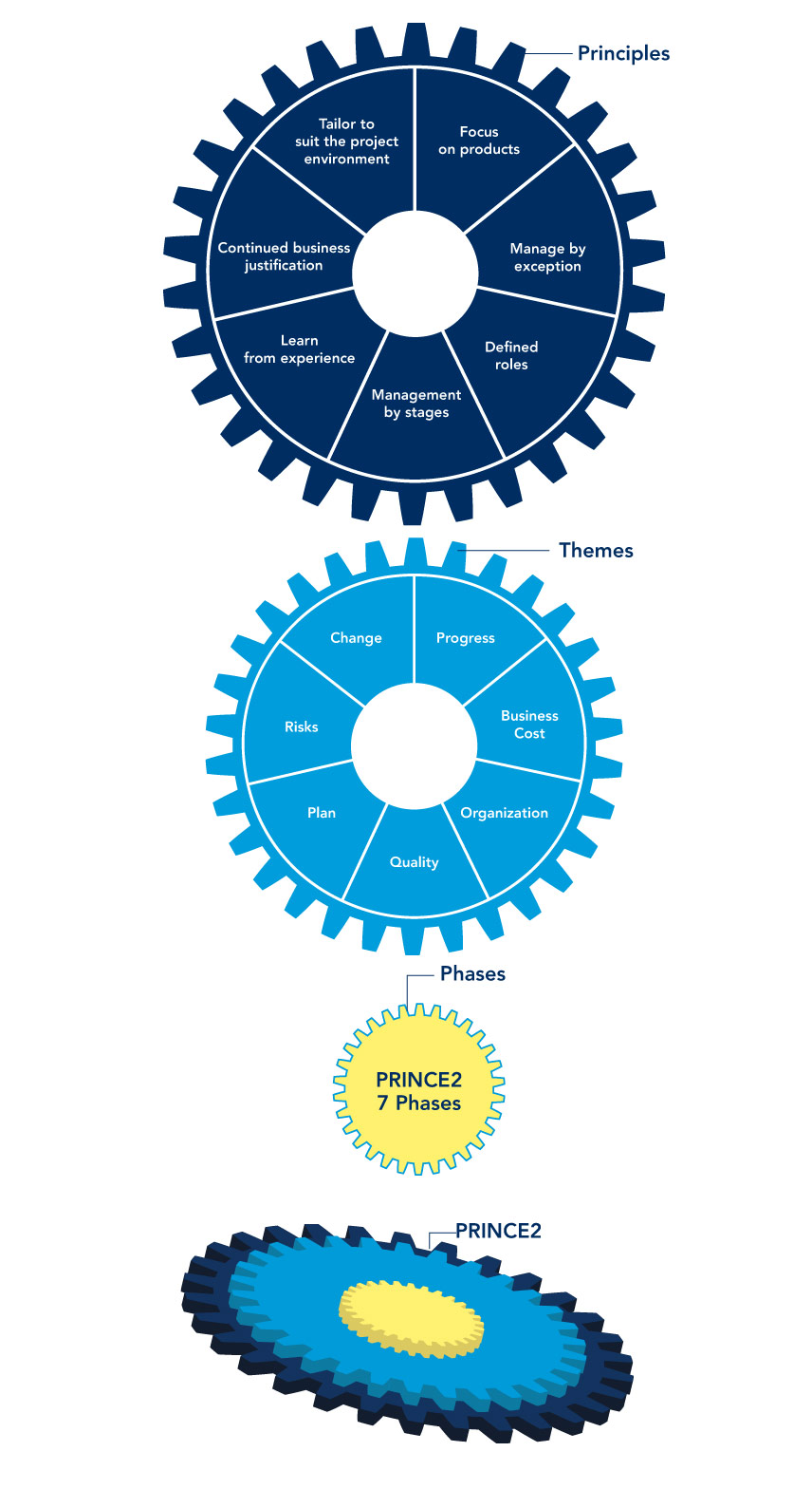 The Prince2 Approach