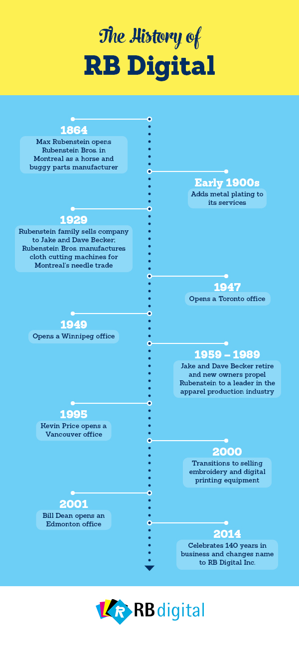 The history of RB Digital