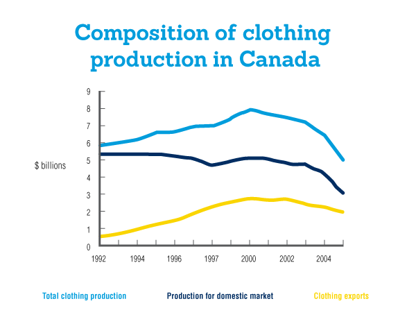Composition of clothing production in Canada