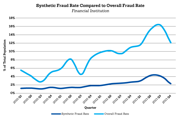 Graph comparing synthetic fraud rate to overal fraud rate