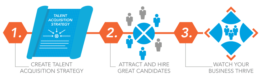 Graphic Showing Why A Talent Acquisition Strategy Works