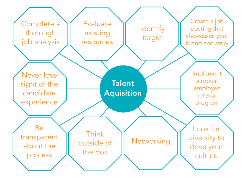"Chart with the 10 tips surrounding a middle circle that says ""Talent acquisition"""
