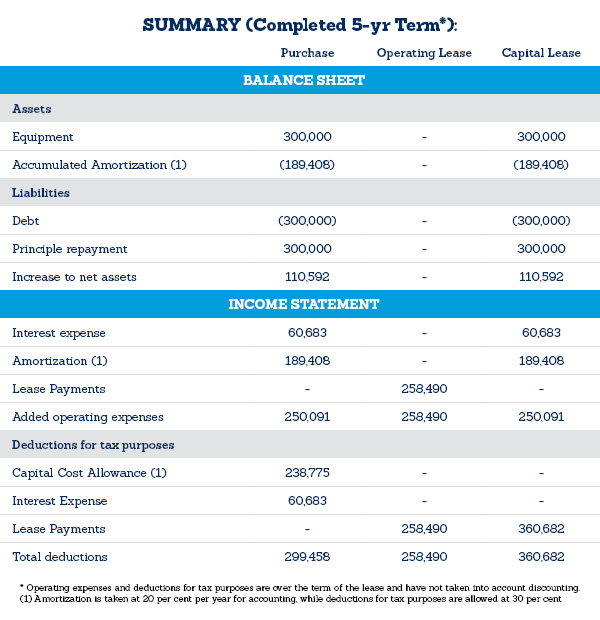 A summary of a business's balance sheet and income statement comparing the three acquisition options.