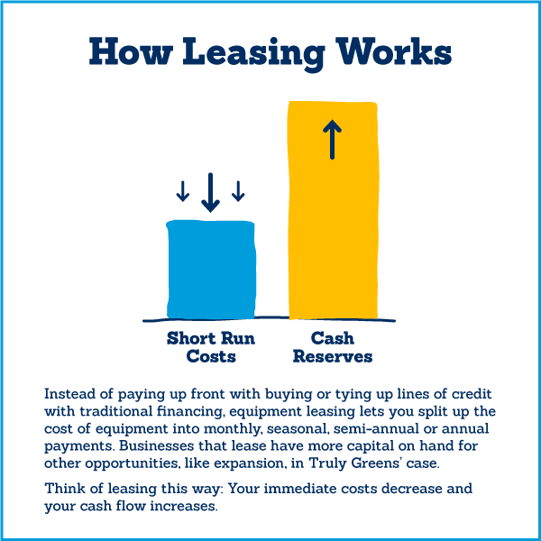 A graphic showing how equipment leasing works