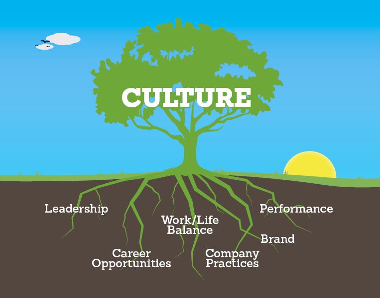 A tree diagram displaying the components of corporate culture